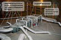 Ремонт вентиляционного оборудования в Киевской области