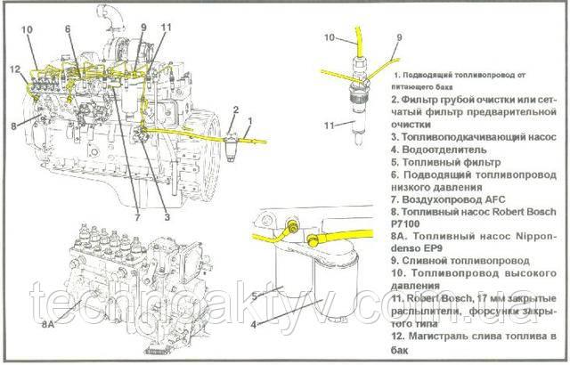 Схема функциональная системы питания двигателя топливом