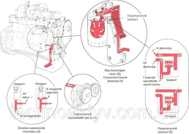 """Схема функциональная смазочной системы двигателя """"Камминз"""" КАМАЗ"""