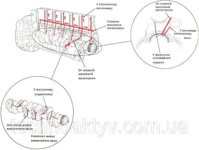 Смазка элементов двигателя CUMMINS под давлением