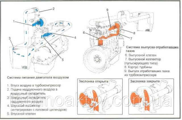 Схема функциональная системы питания двигателя CUMMINS воздухом
