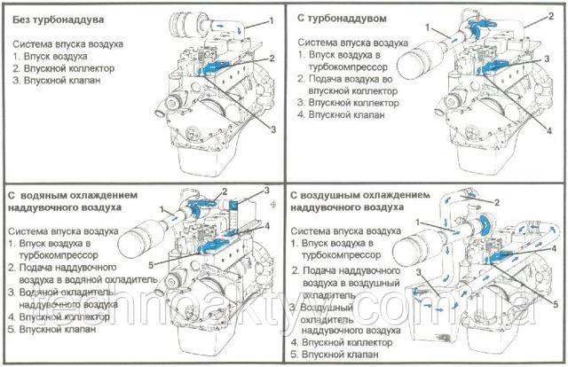 """Система питания двигателя """"Камминз"""" воздухом - впуск воздуха"""