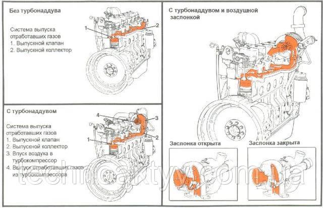 Система питания двигателя CUMMINS воздухом - выпуск отработавших газов