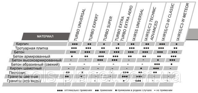 Характеристика дисков Distar на УШМ