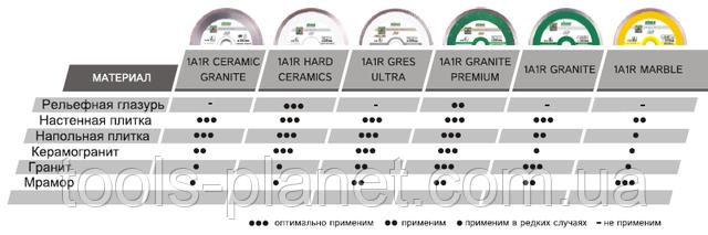 Таблиця підбору диска Distar по виду матеріалу