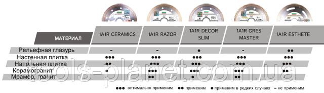 Характеристика дисков Distar по керамике на УШМ