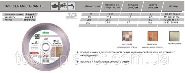 Характеристика и типоразмеры Distar Bestseller Ceramic Granite 3D
