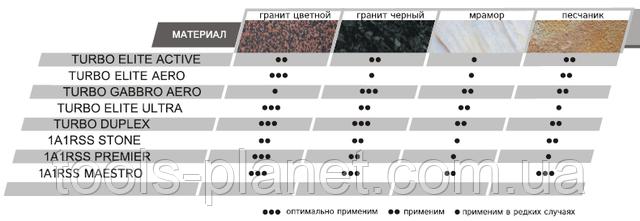 Характеристика дисков Distar на УШМ для природного камня