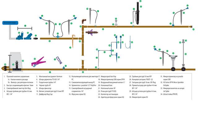 Система микрокапельного полива