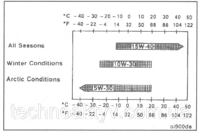 ПРИМЕЧАНИЕ: Применение низковязкостных масел, таких как 10W-30, допускается в местностях с суровой зимой при постоянной температуре окружающей среды ниже -5 ° С [23 ° F] с целью облегчения пуска двигателя и обеспечения достаточной текучести моторного масла. Однако постоянное применение низковязкостных масел может сократить ресурс двигателя вследствие повышенного износа деталей.