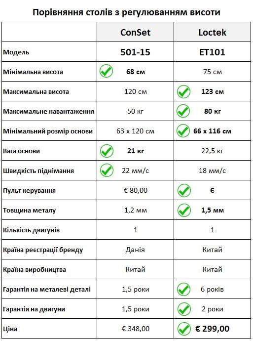 Сравнение столов Loctek и ConSet
