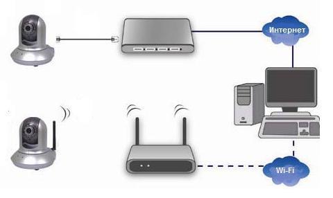 Купить ip-камеры видеонаблюдения