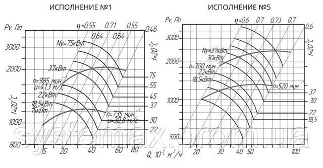 Аэродинамика ВЦ 14-46 №10