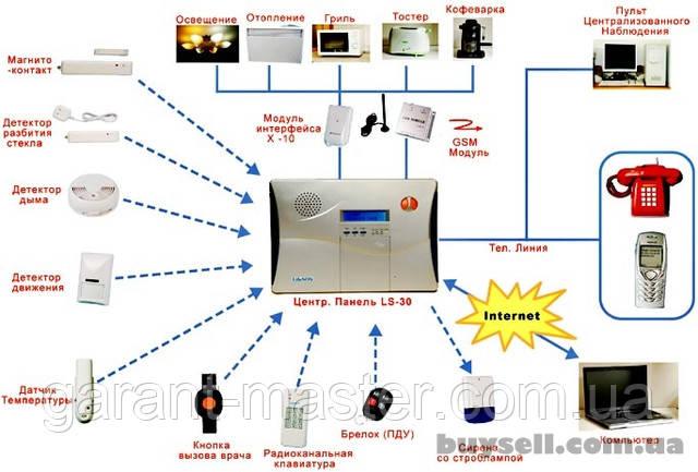 Что необходимо знать при установке системы безопасности для квартиры