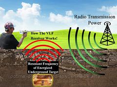 Устройство и принцип работы детектора с технологией VLF.