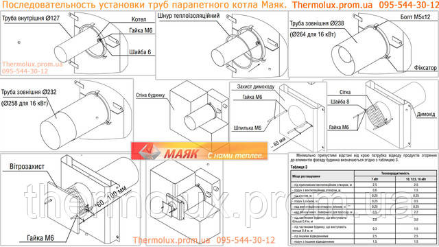 Последовательность установки труб парапетного котла Маяк