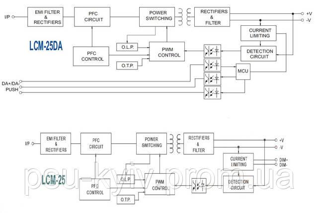 Структура драйверов LCM-25 и LCM-25DA