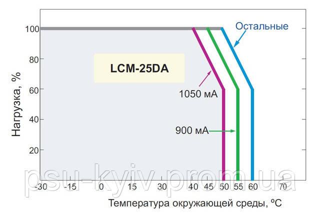 Зависимость выходного тока LCM-25 от температуры для разных диапазонов