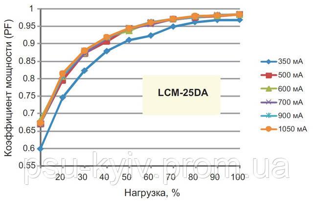 Зависимость коэффициента мощности от выходного тока LCM-25