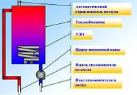 Котлы электрические Tenko - СКИДКА 3%