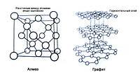 Сходство графита и алмаза