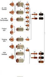 Hypertherm, KJELLBERG,Trafimet,Esab,Messer,Ajan,Cebora расходники на плазму,лазер.