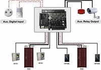 Установка и монтаж систем контроля доступа (СКД)