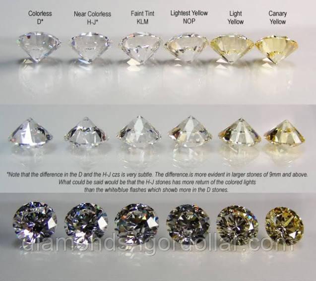 Бриллианты - вечный подарок