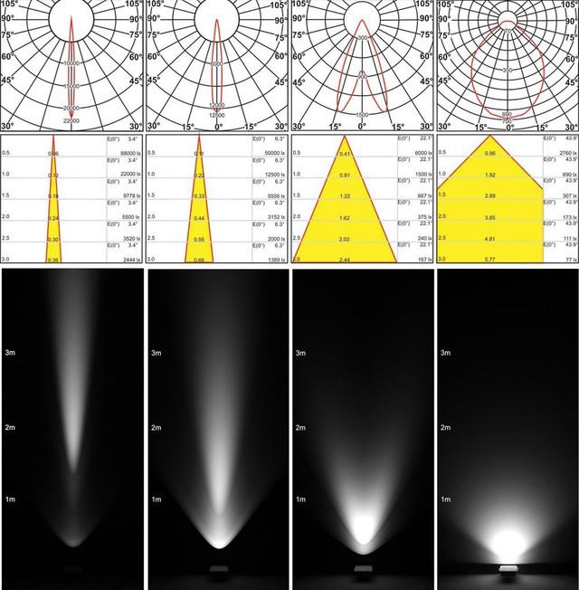 Различные формы кривой силы света (КСС) для уличного ЛЕД освещения