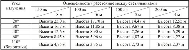 Таблица для выбора расстояния между опорами освещения, их высот, и углов излучения (оптики) светильников