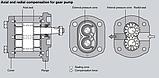 Шестеренные насосы с внешним зацеплением Bosch Rexroth AZPU, фото 2