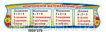 """Стенд для початкової школи """"Компоненти математичних дій"""""""