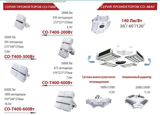 Светодиодные прожектора промышленного назначения Космос Лайтинг Украина