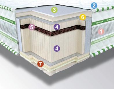 Ортопедичний матрац 3D Aerosystem Neoflex BIO Зима-літо 140х190