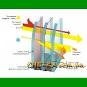 Стеклопакеты  энергосберегающий для окон