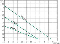 Вихревой скважинный погружный насос для водоснабжения  4SKM100