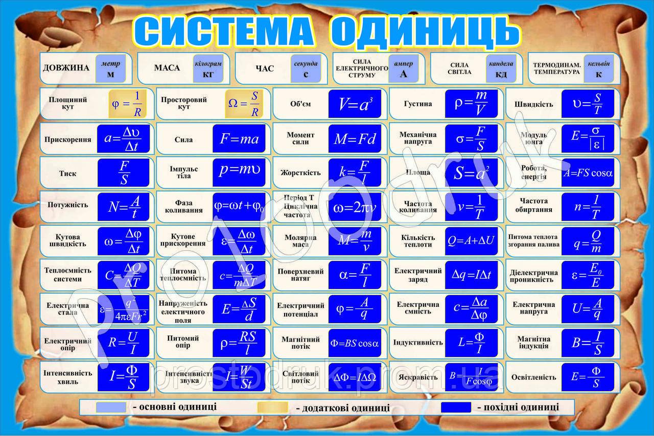 """Інформаційний стенд """"Система одиниць"""", 150х100см"""