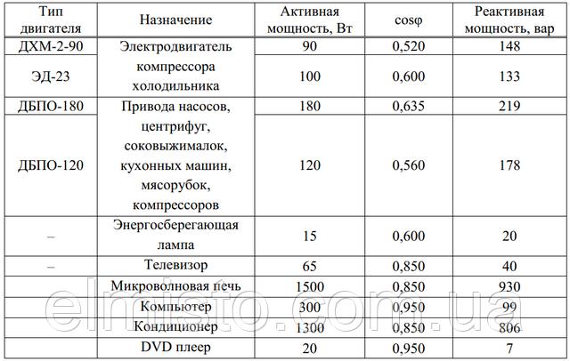Теоретические данные об активной и реактивной мощности потребляемых нагрузкой