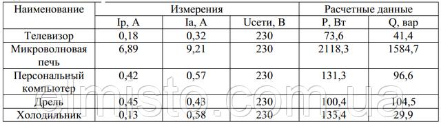 Измерения потребления активной и реактивной электроэнергии в четырех однотипных квартирах