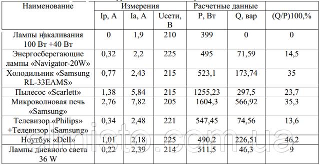 Измерения потребления активной и реактивной электроэнергии осветительными приборами и другими бытовыми потребителями.