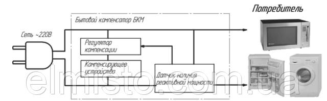 Структурная схема бытового компенсатора реактивной мощности БКМ