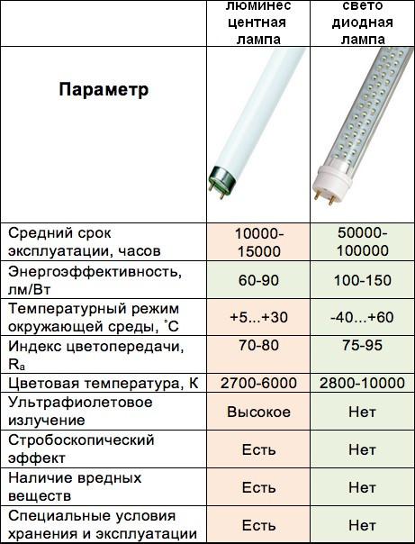Светодиодная лампа Т8 по всем параметрам превосходит люминесцентную