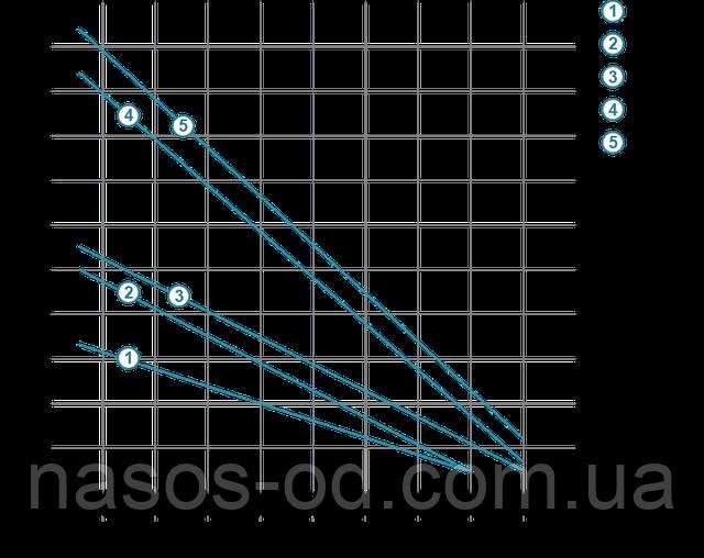 Мощность производительность характеристики насоса глубинного вихревого для скважины Aquatica Dongyin 777313