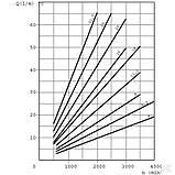Шестеренный насос серия Polaris PLP2020D082E2 Pump PLP20.20D0-82E2-LEB/EA-N CASAPPA, фото 6