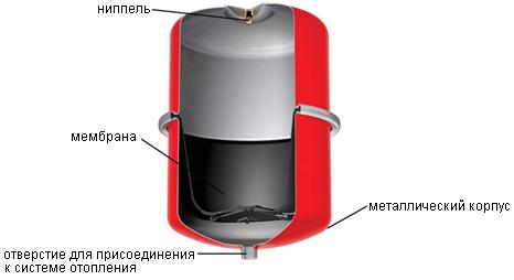 Расширительный бак для отопления изнутри