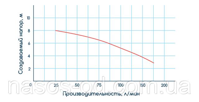 Мощность производительность характеристики фекального насоса для канализации Aquatica 773401