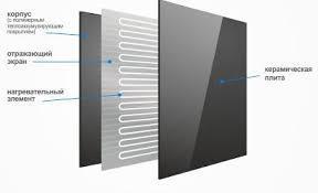 Керамические панели  - это новые технологии - тепло и экономия в нашем доме