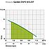 Дренажный насос Насосы+ Garden-DSP3-4/0.25P (0,25 кВт, 50 л/мин), фото 2