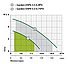 Дренажный насос Насосы+ Garden-DSP6-3.5/0.4PD (0,4 кВт, 100 л/мин), фото 2
