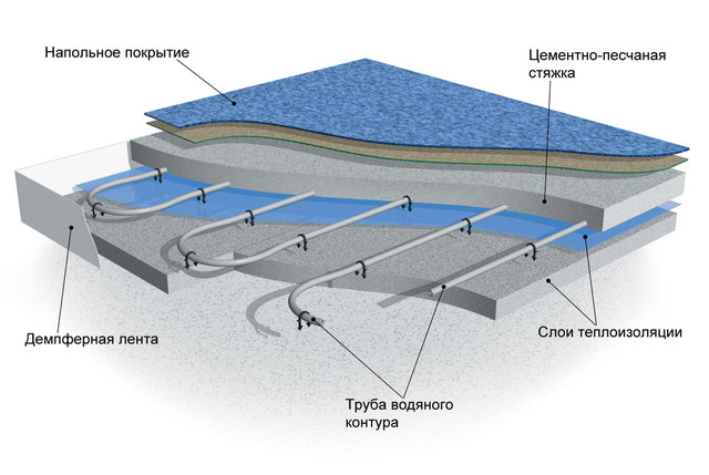 Фото водяной теплый пол